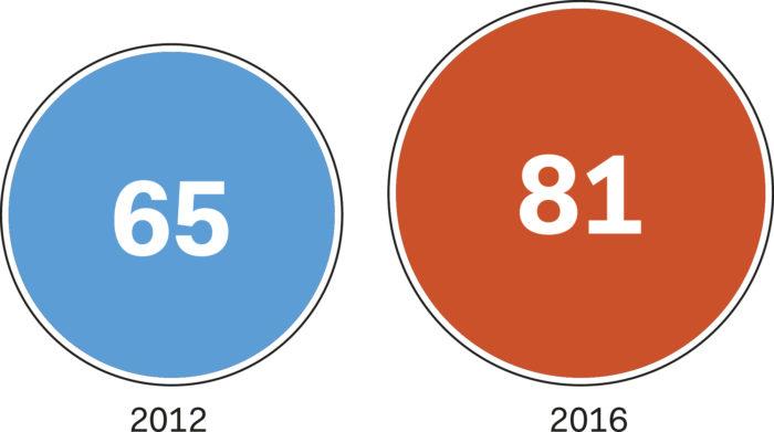 Golfarit (% vastaajista), jotka ovat kiinnostuneita hankkimaan säädettävän draiverin